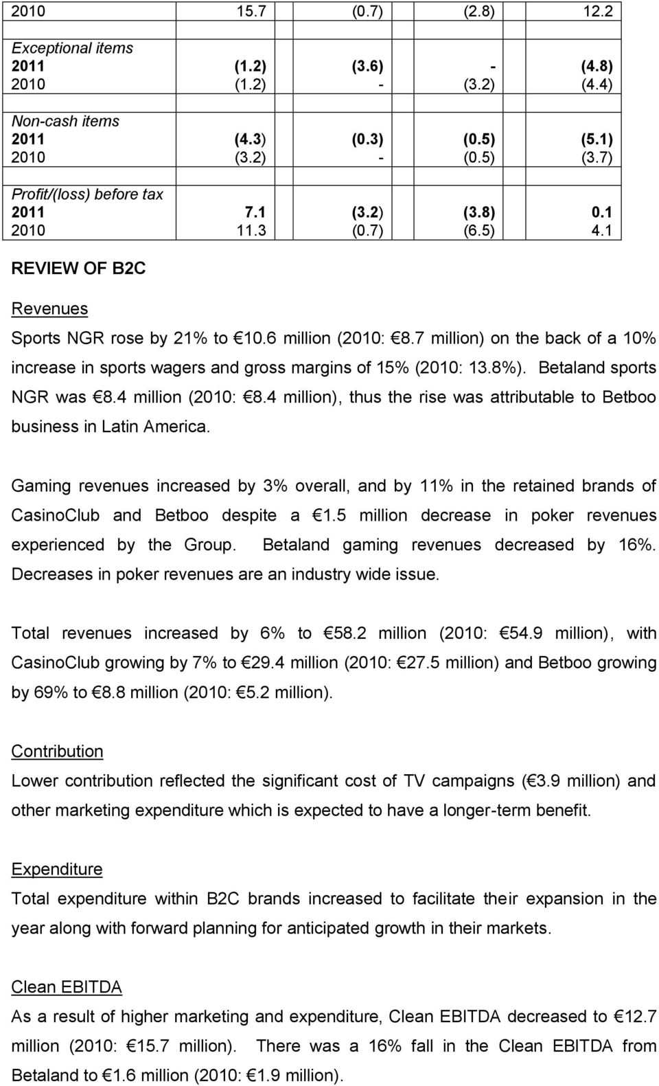 Betaland sports NGR was 8.4 million (: 8.4 million), thus the rise was attributable to Betboo business in Latin America.