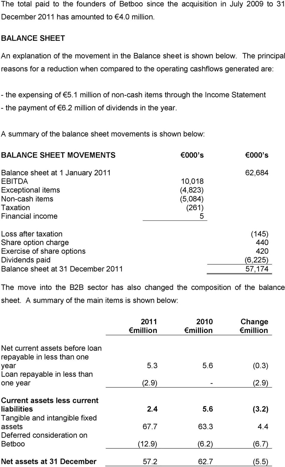 1 million of noncash items through the Income Statement the payment of 6.2 million of dividends in the year.