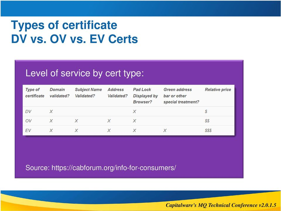 EV Certs Level of service by