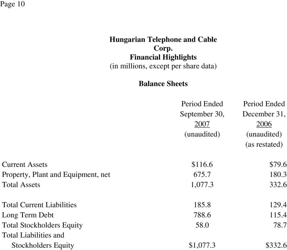 December 31, (unaudited) (unaudited) (as restated) Current Assets $116.6 $79.