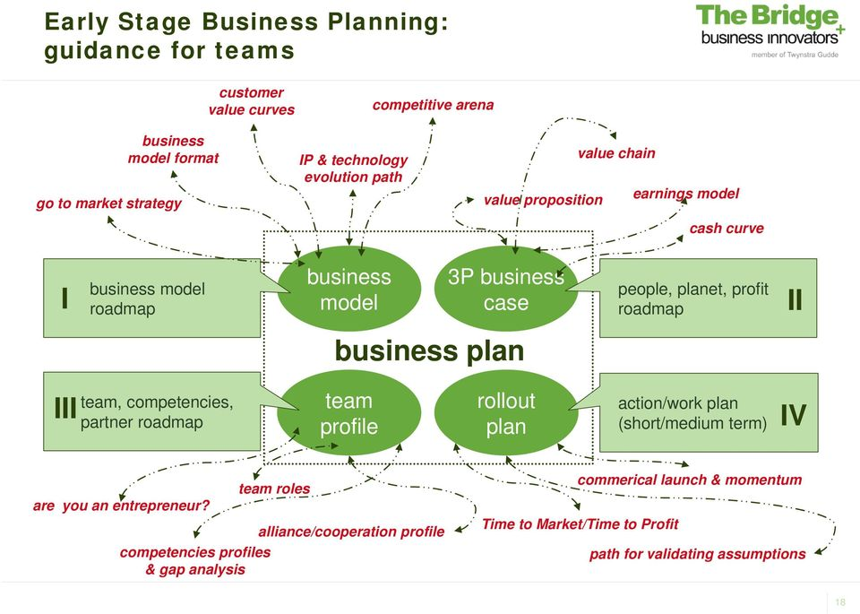 roadmap II business plan III team, competencies, partner roadmap team profile rollout plan action/work plan (short/medium term) IV are you an entrepreneur?