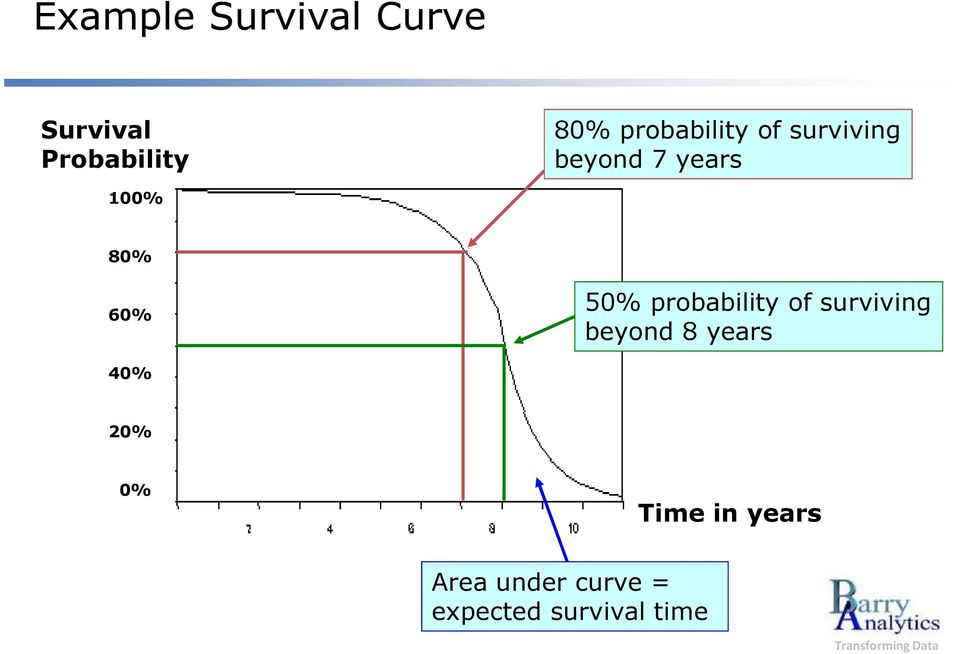 50% probability of surviving beyond 8 years 40% 20%