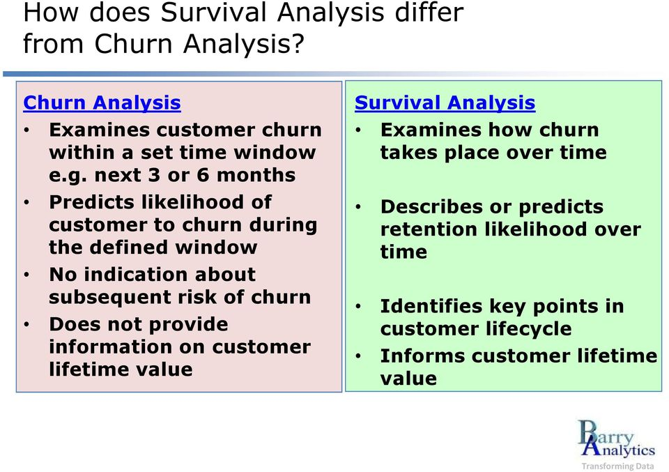 churn Does not provide information on customer lifetime value Survival Analysis Examines how churn takes place over time