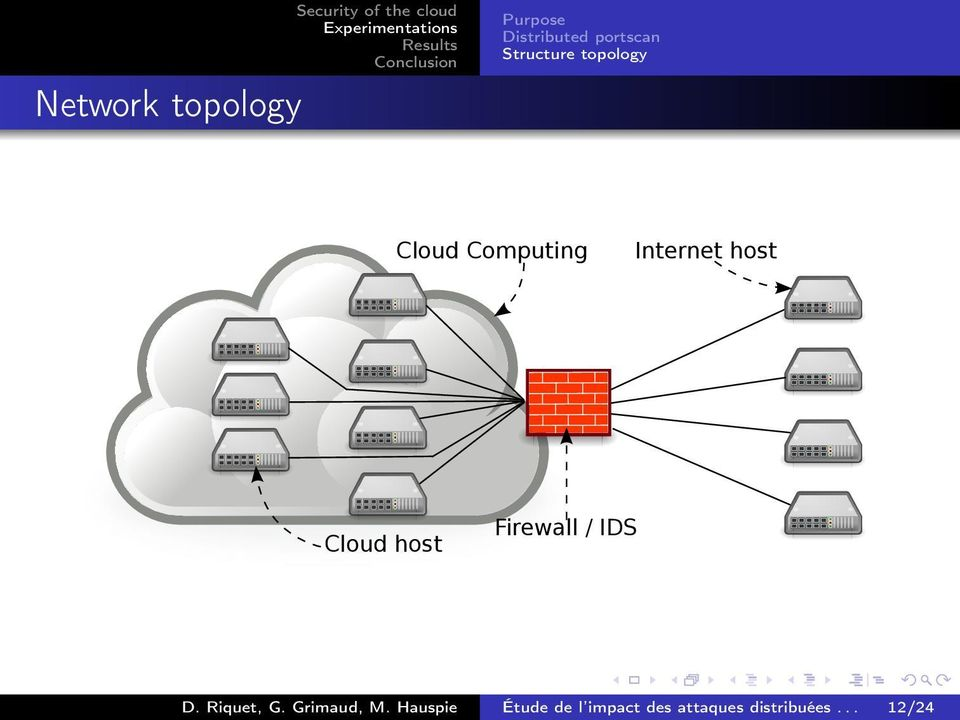 Internet host Cloud host Firewall / IDS D. Riquet, G.