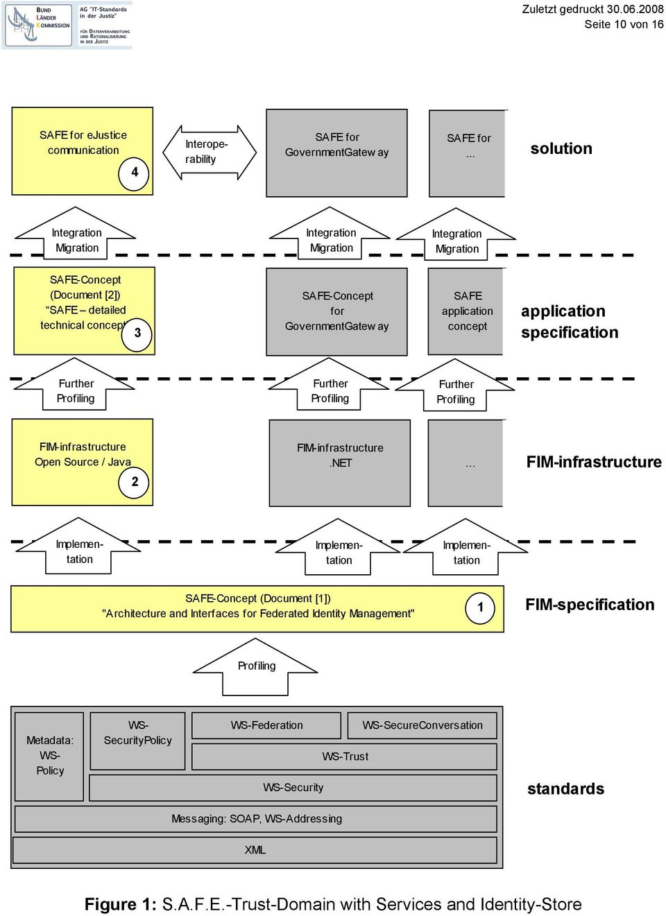 concept application specification Further Profiling Further Profiling Further Profiling FIM-infrastructure Open Source / Java 2 FIM-infrastructure.