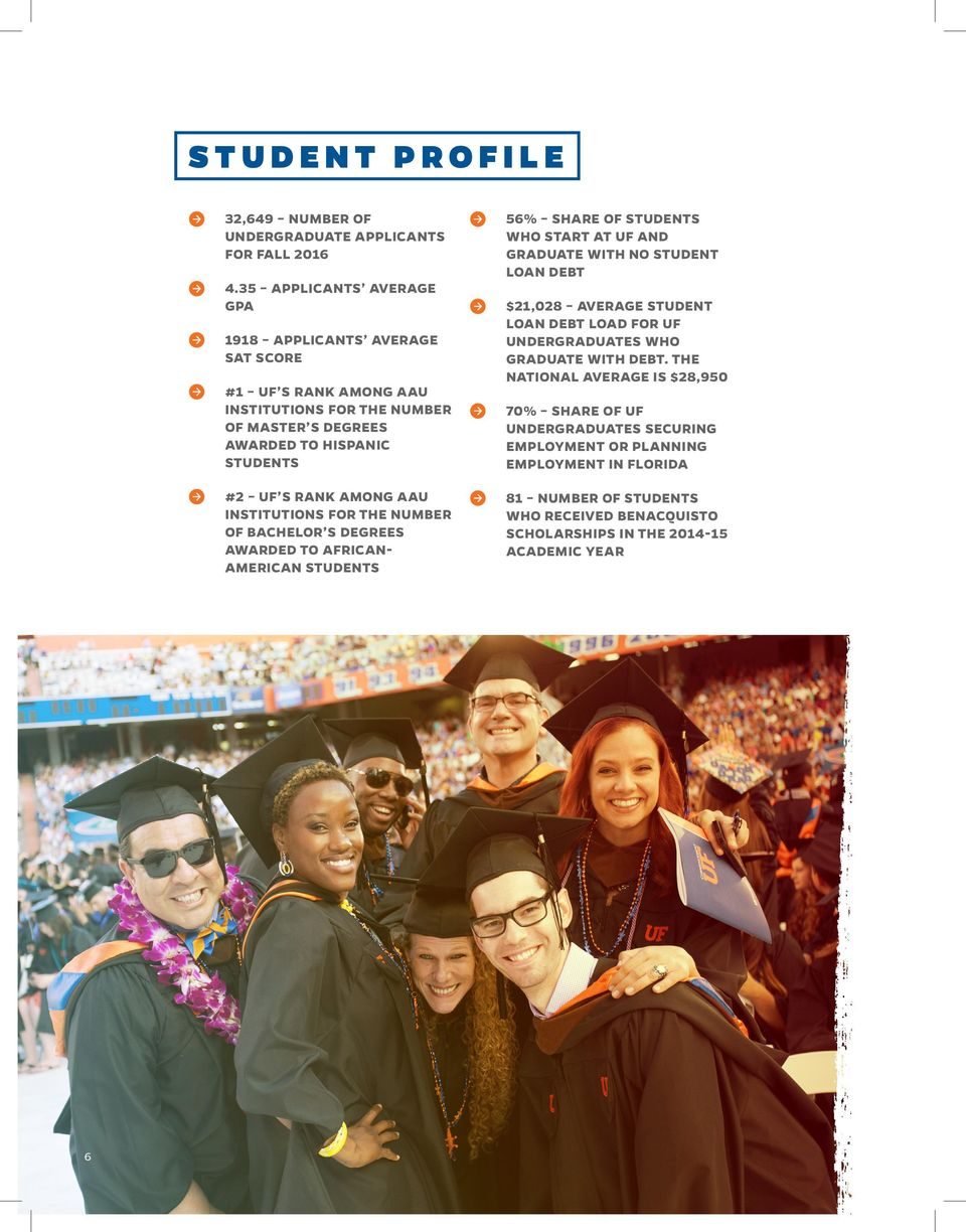 AAU INSTITUTIONS FOR THE NUMBER OF BACHELOR S DEGREES AWARDED TO AFRICAN- AMERICAN STUDENTS 56% SHARE OF STUDENTS WHO START AT UF AND GRADUATE WITH NO STUDENT LOAN DEBT $21,028
