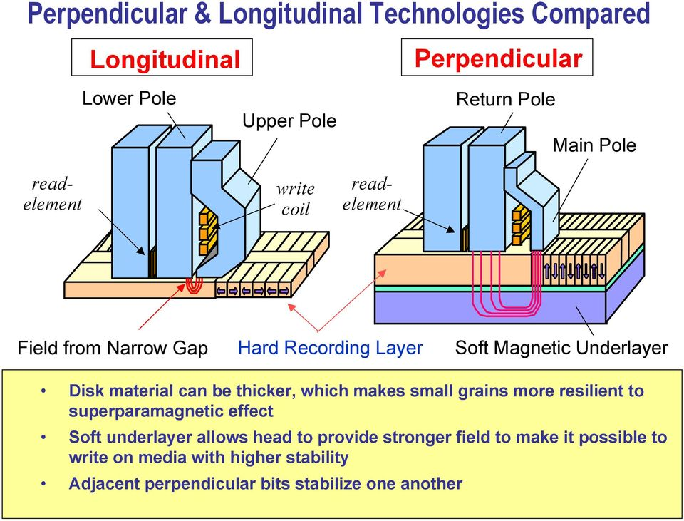 be thicker, which makes small grains more resilient to superparamagnetic effect Soft underlayer allows head to provide