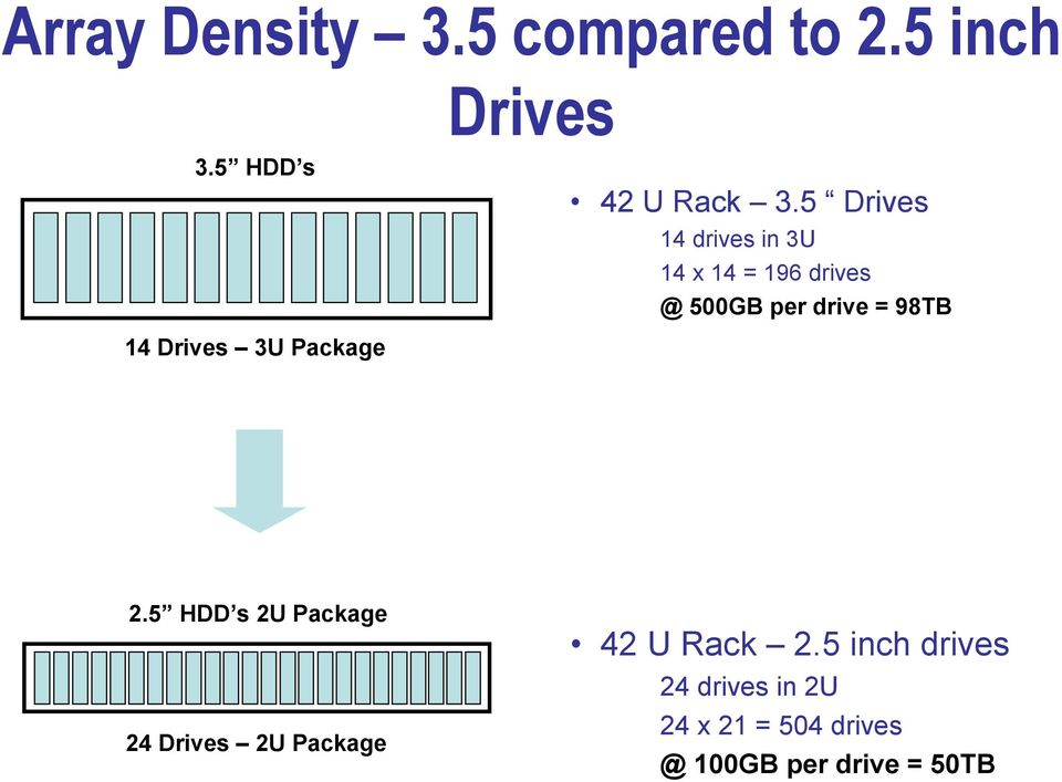 14 Drives 3U Package 2.