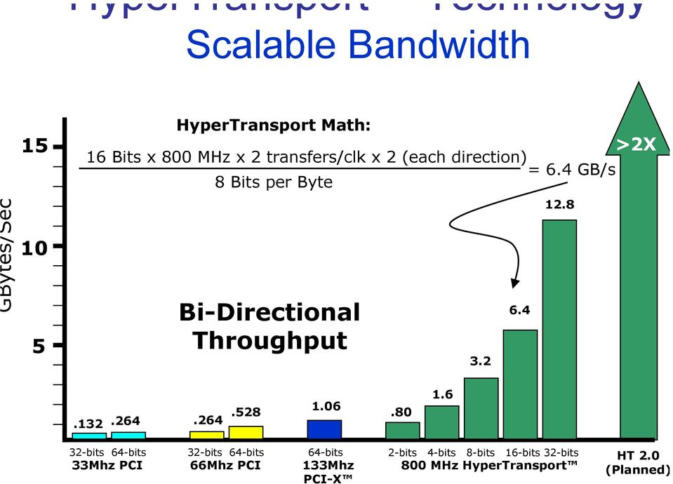 4 GB/s 8 Bits per Byte Bi-Directional Throughput 3.2 6.4 12.8 >2X.132.264.264.528 1.06.80 1.