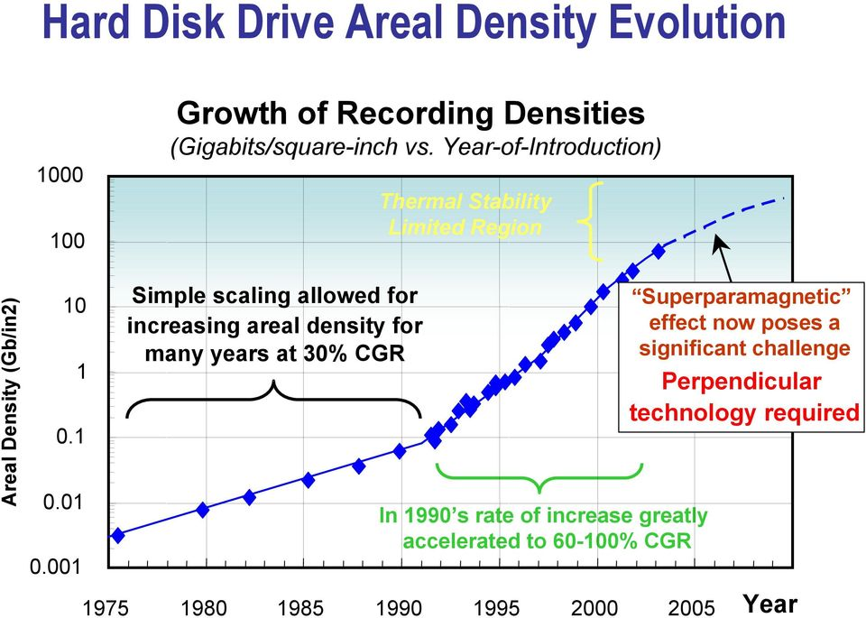 001 Simple scaling allowed for increasing areal density for many years at 30% CGR In 1990 s rate of increase greatly
