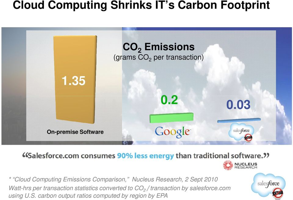 03 On-premise Software * Cloud Computing Emissions Comparison, Nucleus Research, 2