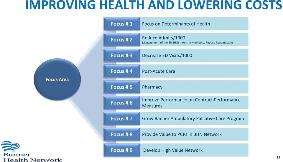 # 5 Focus # 6 Focus # 7 Post-Acute Care Pharmacy Improve Performance on Contract Performance Measures Grow Banner