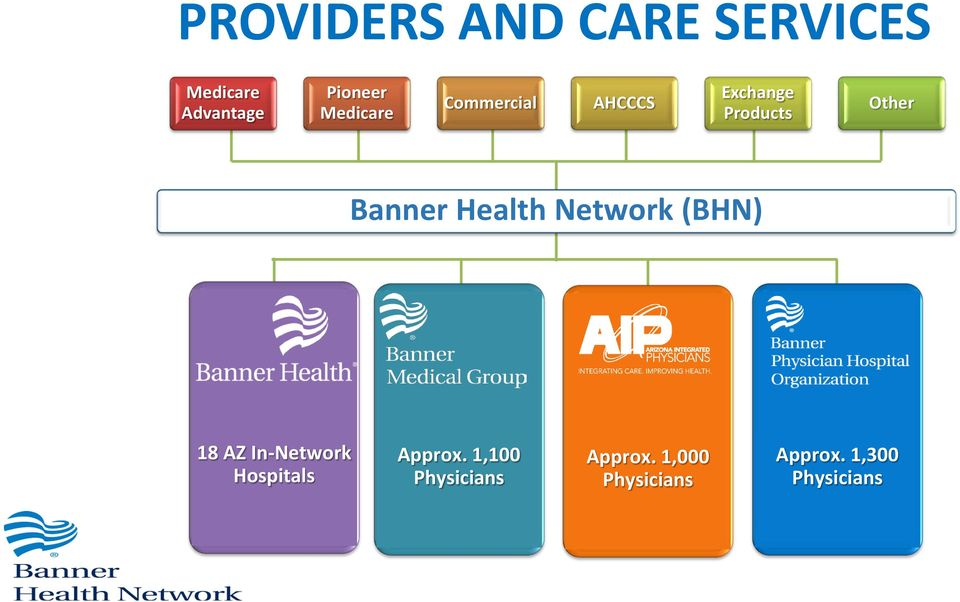 Health Network (BHN) 18 AZ In-Network Hospitals Approx.