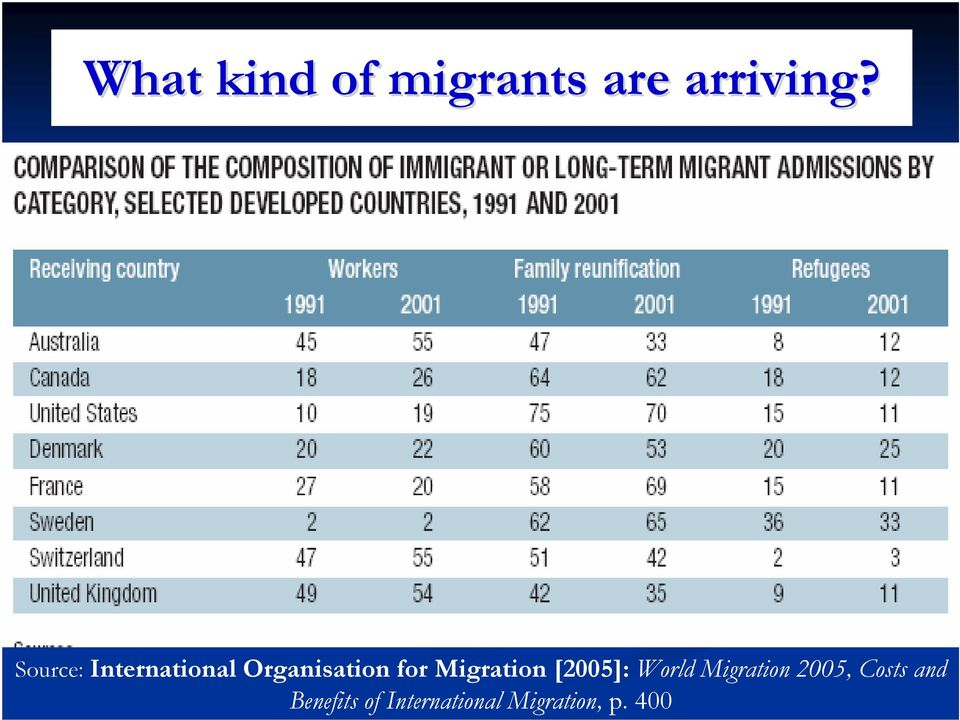 Migration [2005]: World Migration 2005,