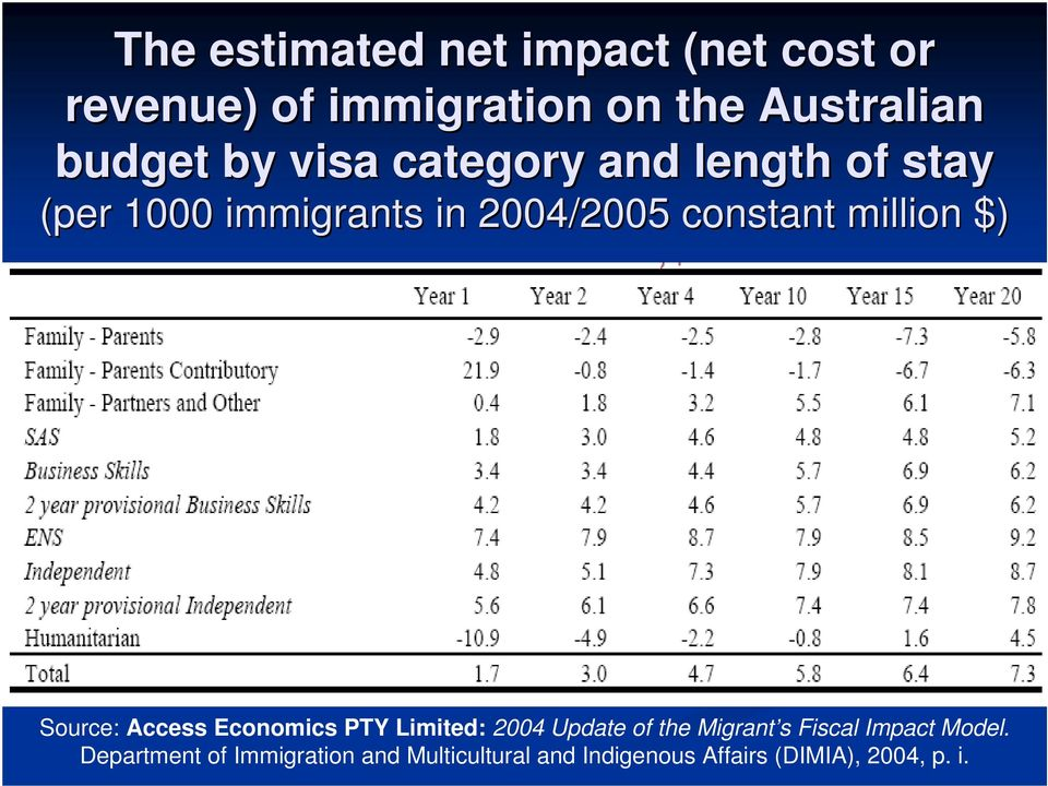 $) Source: Access Economics PTY Limited: 2004 Update of the Migrant s Fiscal Impact