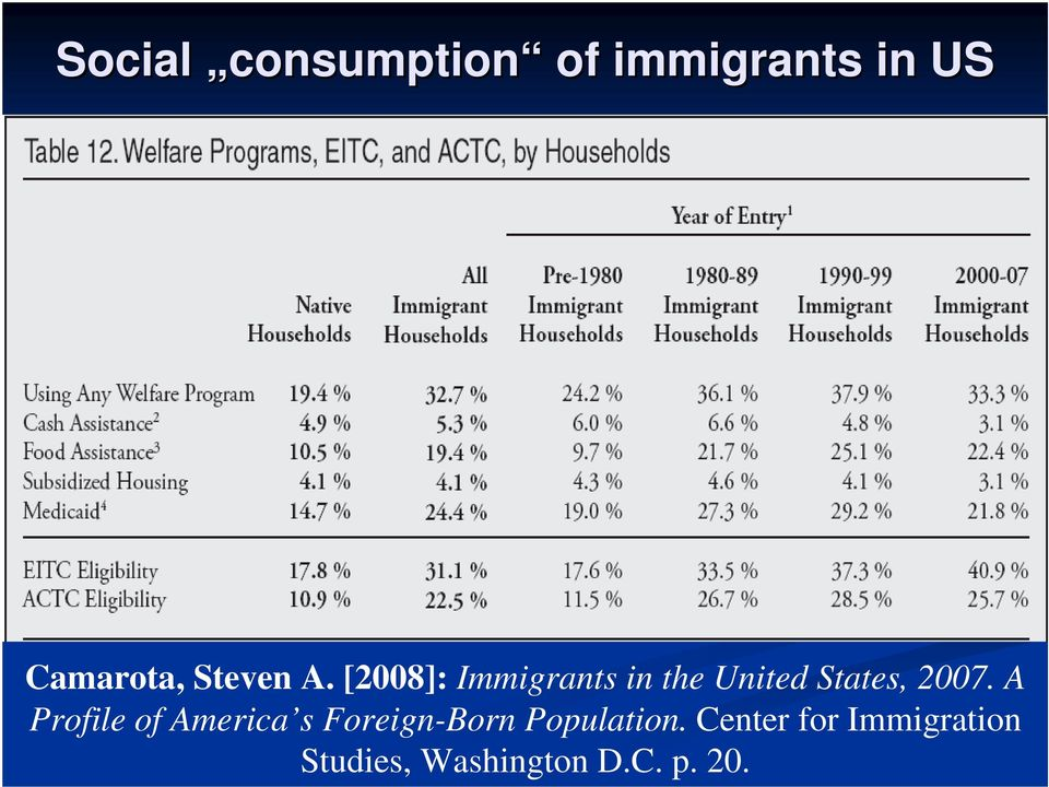 [2008]: Immigrants in the United States, 2007.