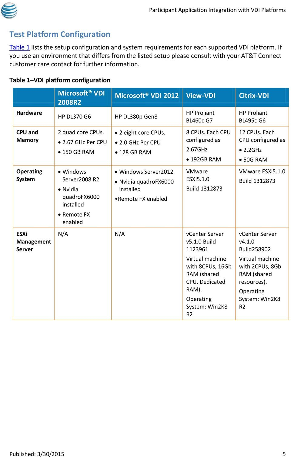 Table 1 platform configuration Hardware Microsoft 2008R2 HP DL370 G6 Microsoft 2012 View- Citrix- HP DL380p Gen8 HP Proliant BL460c G7 HP Proliant BL495c G6 CPU and Memory 2 quad core CPUs. 2.67 GHz Per CPU 150 GB RAM 2 eight core CPUs.