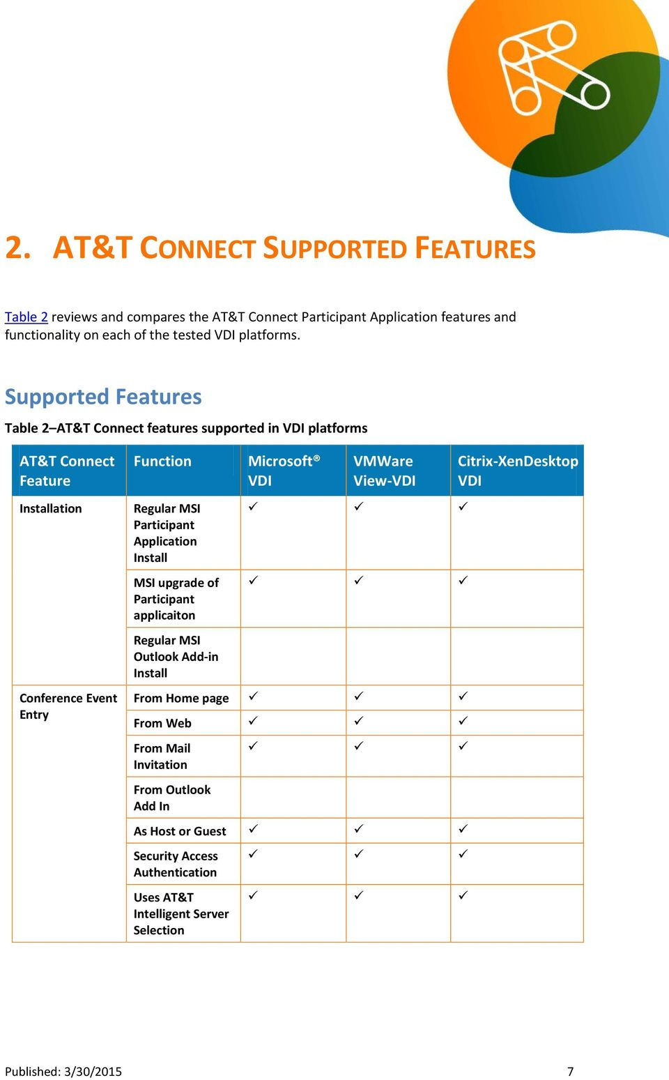 Supported Features Table 2 AT&T Connect features supported in platforms AT&T Connect Feature Installation Conference Event Entry Function Regular MSI
