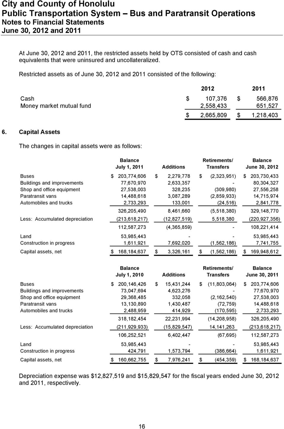 Capital Assets The changes in capital assets were as follows: Balance Retirements/ Balance July 1, 2011 Additions Transfers June 30, 2012 Buses $ 203,774,606 $ 2,279,778 $ (2,323,951) $ 203,730,433
