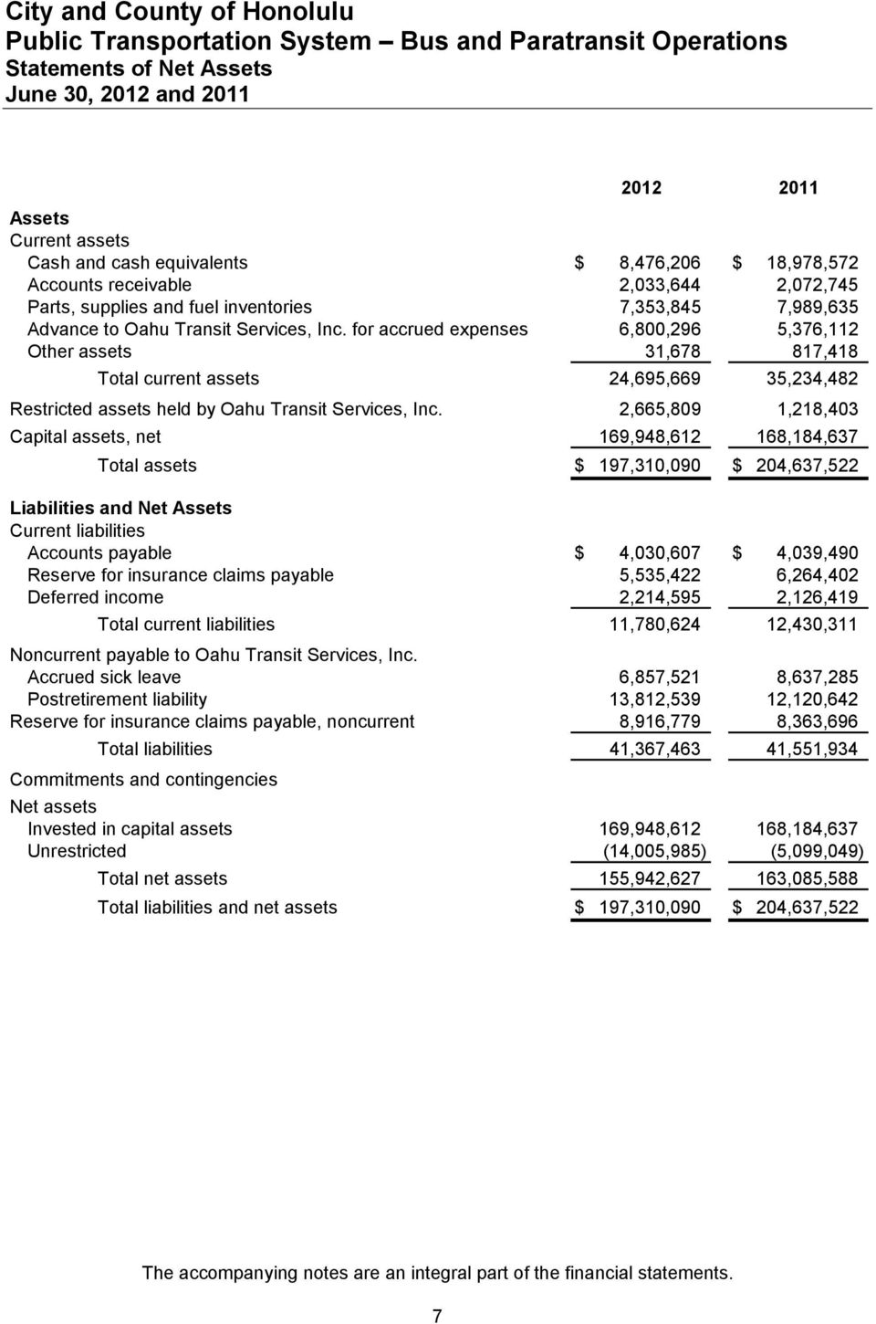 for accrued expenses 6,800,296 5,376,112 Other assets 31,678 817,418 Total current assets 24,695,669 35,234,482 Restricted assets held by Oahu Transit Services, Inc.