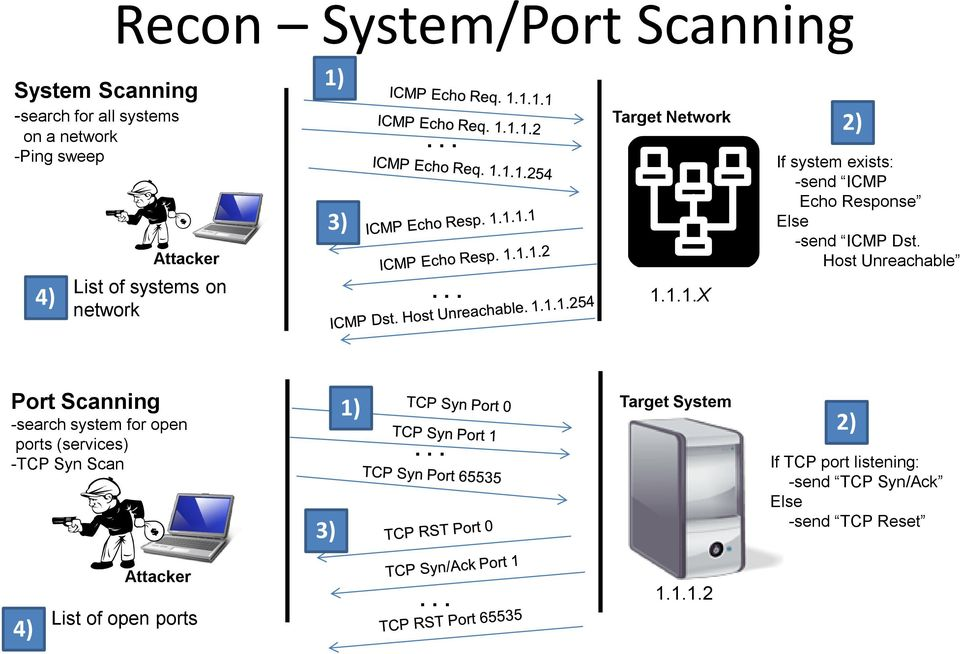 Host Unreachable Port Scanning -search system for open ports (services) -TCP Syn Scan 3) 1).