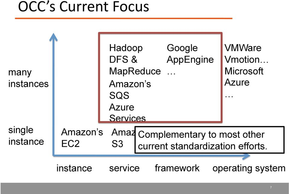Vmotion Microsoft Azure Amazon s Complementary to most other S3