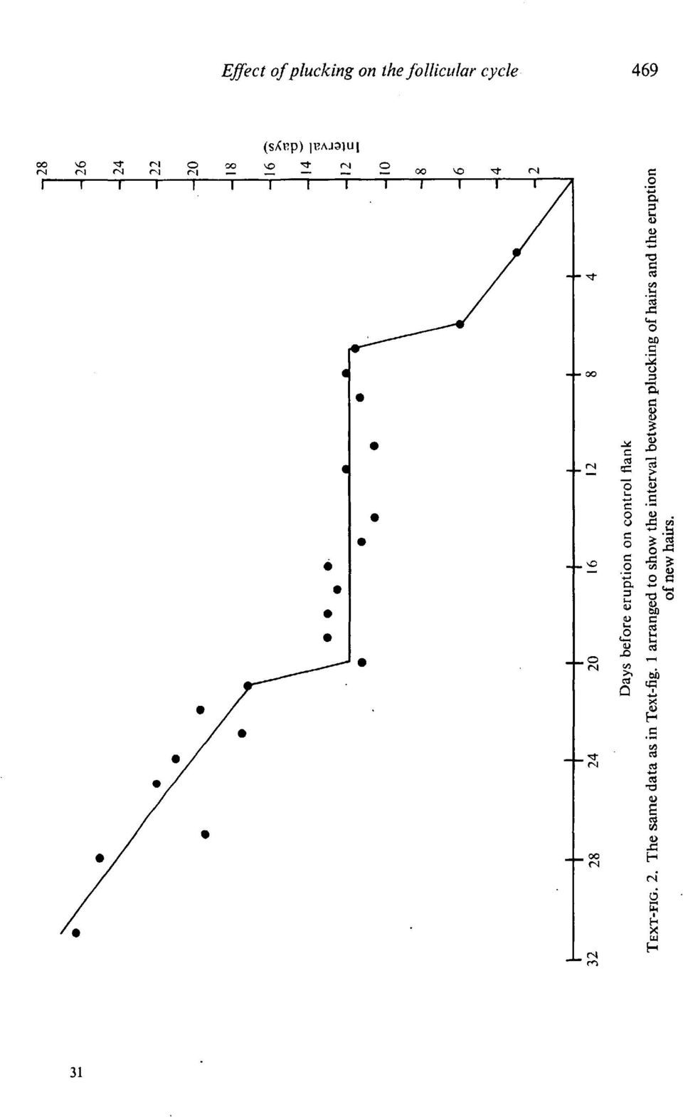 2. The same data as in Text-fig.