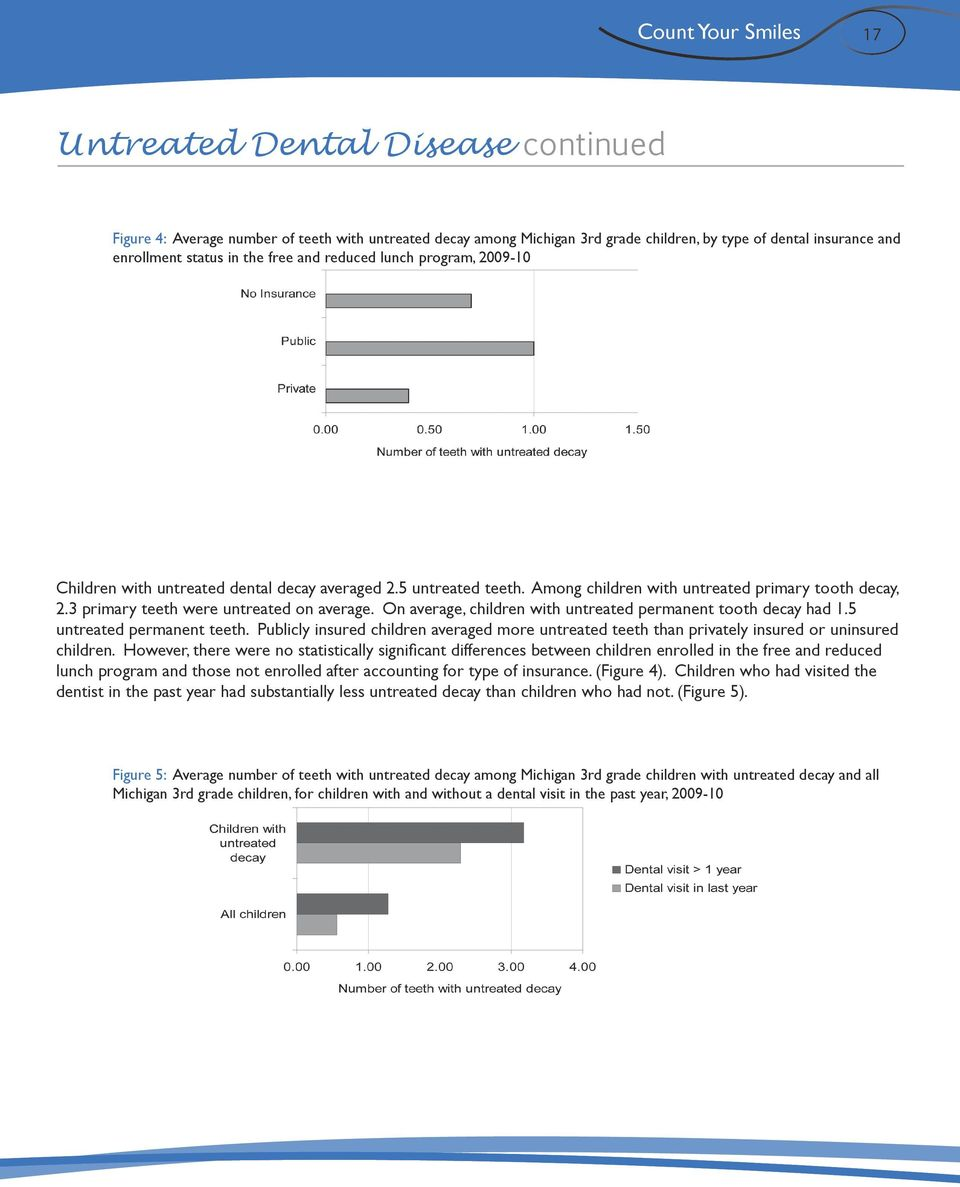 On average, children with untreated permanent tooth decay had 1.5 untreated permanent teeth. Publicly insured children averaged more untreated teeth than privately insured or uninsured children.
