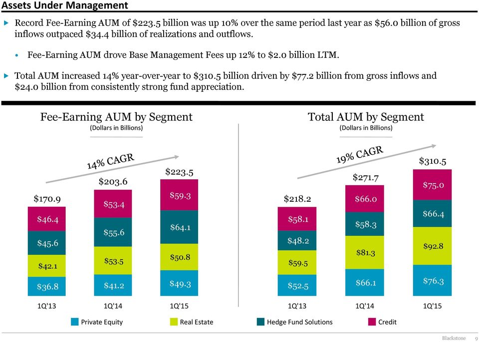 0 billion from consistently strong fund appreciation. Fee-Earning AUM by Segment (Dollars in Billions) Total AUM by Segment (Dollars in Billions) $223.5 $203.6 $170.9 $59.3 $53.4 $46.4 $55.6 $64.
