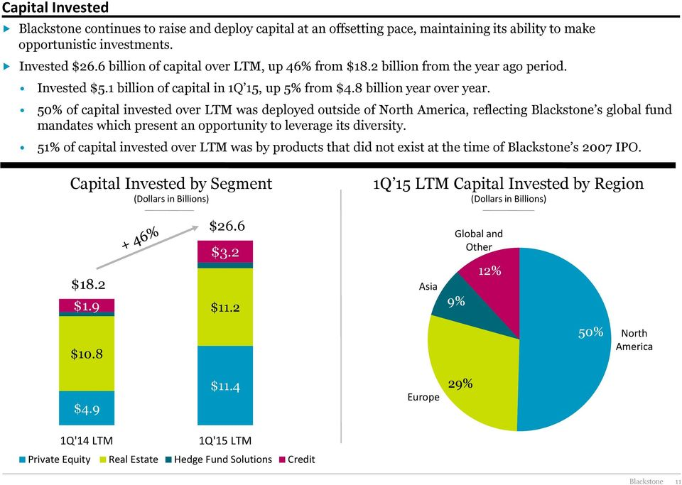 50% of capital invested over LTM was deployed outside of North America, reflecting Blackstone s global fund mandates which present an opportunity to leverage its diversity.