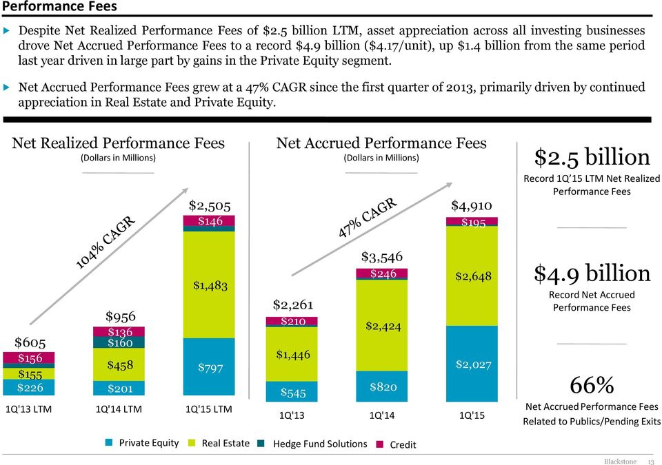 Net Accrued Performance Fees grew at a 47% CAGR since the first quarter of 2013, primarily driven by continued appreciation in Real Estate and Private Equity.