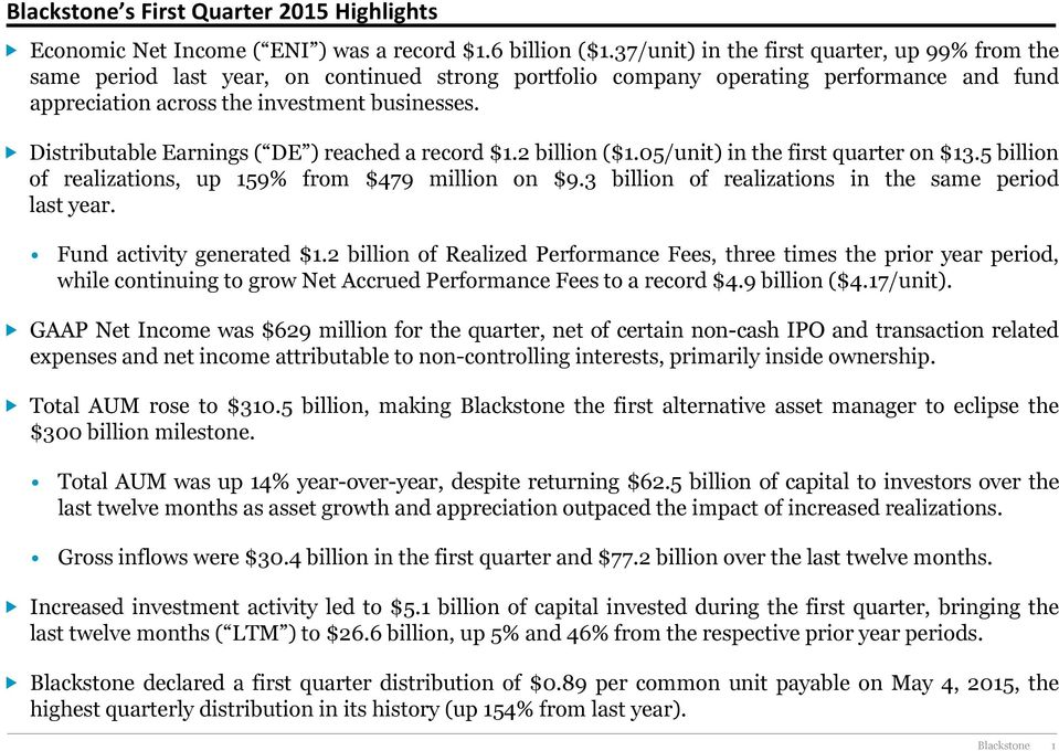 Distributable Earnings ( DE ) reached a record $1.2 billion ($1.05/unit) in the first quarter on $13.5 billion of realizations, up 159% from $479 million on $9.