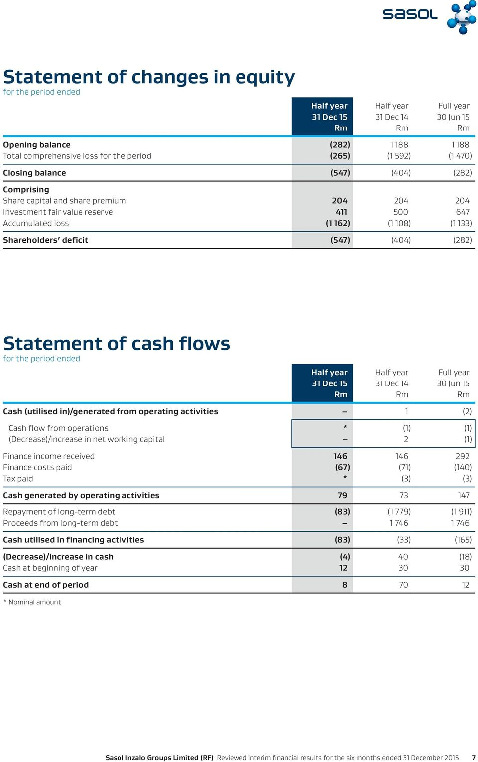Shareholders deficit (547) (404) (282) Statement of cash flows for the period ended Half year Half year Full year 31 Dec 15 31 Dec 14 30 Jun 15 Rm Rm Rm Cash (utilised in)/generated from operating