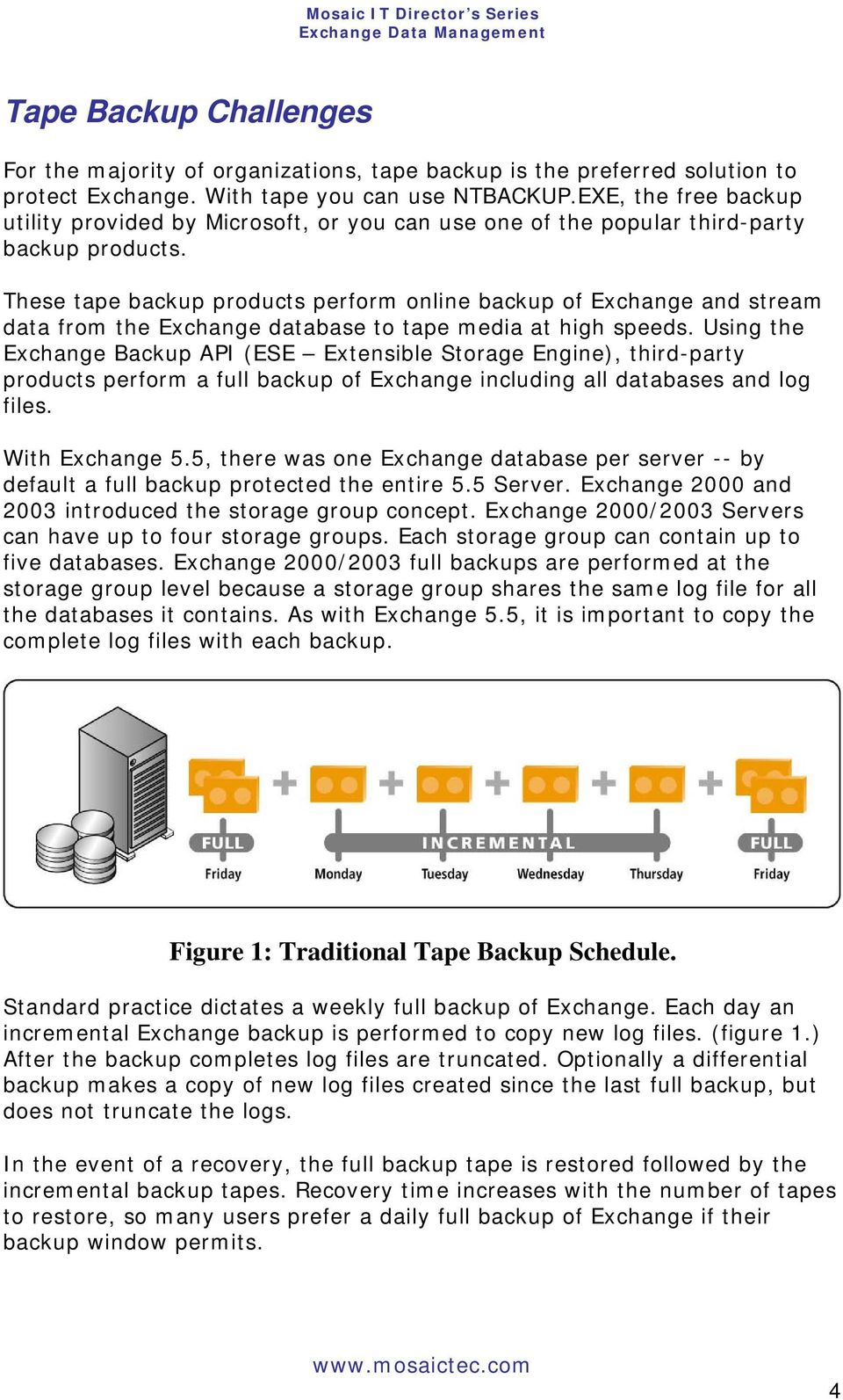These tape backup products perform online backup of Exchange and stream data from the Exchange database to tape media at high speeds.