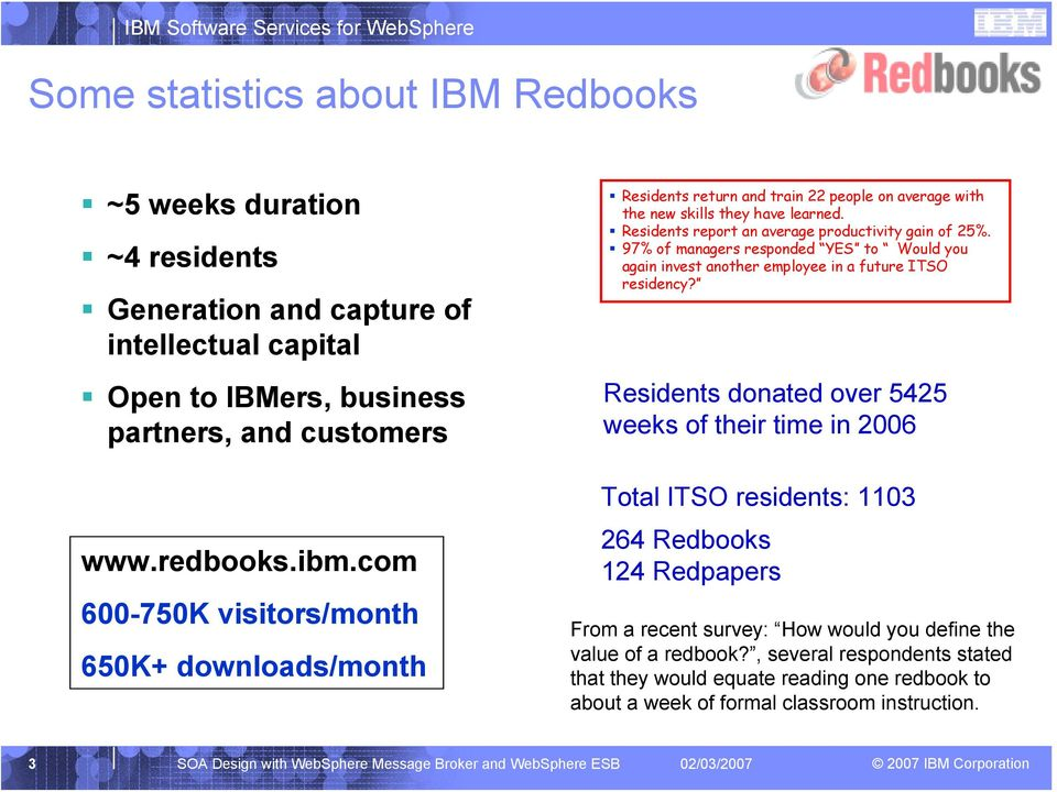 97% of managers responded YES to Would you again invest another employee in a future ITSO residency? Residents donated over 5425 weeks of their time in 2006 www.redbooks.ibm.