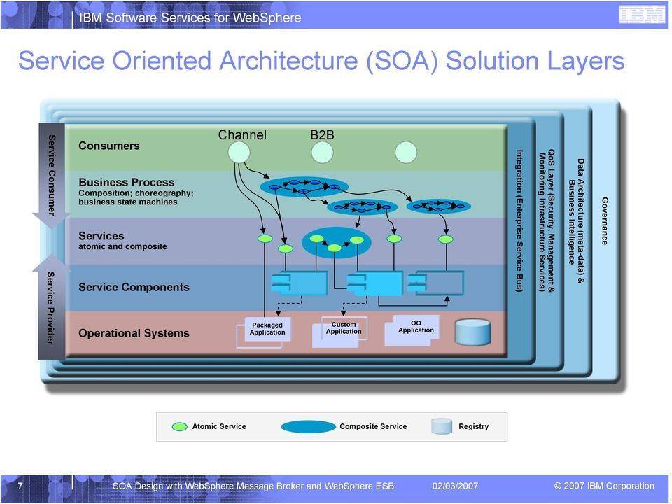 Application OO Application Integration (Enterprise Bus) QoS Layer (Security, Management & Monitoring Infrastructure ) Data