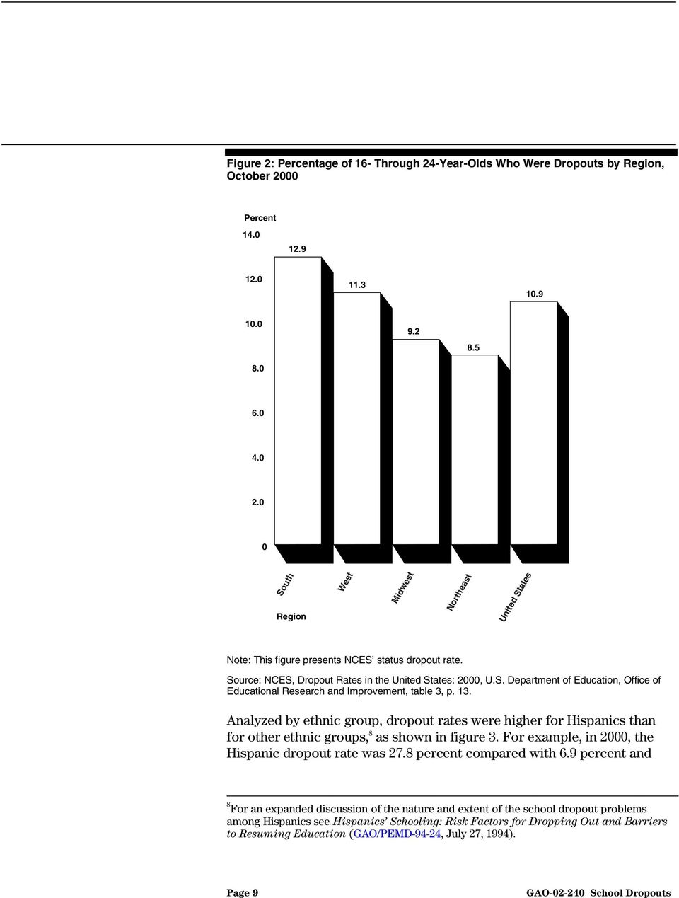 13. Analyzed by ethnic group, dropout rates were higher for Hispanics than for other ethnic groups, 8 as shown in figure 3. For example, in 2000, the Hispanic dropout rate was 27.