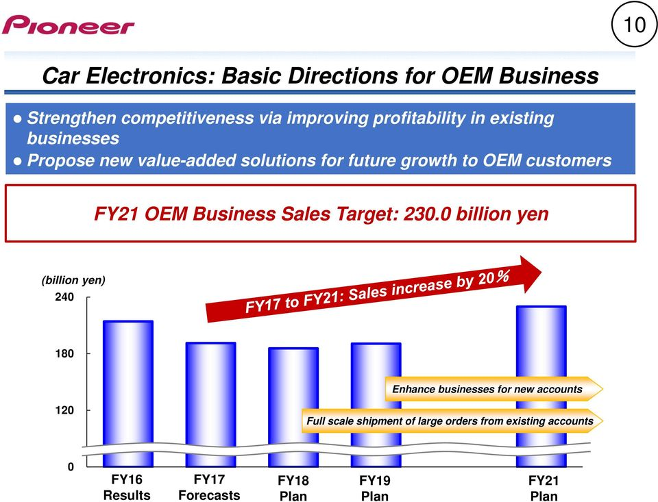 customers FY21 OEM Business Sales Target: 230.
