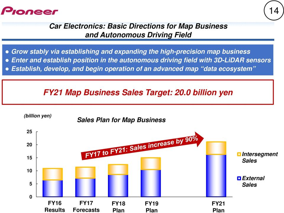 develop, and begin operation of an advanced map data ecosystem FY21 Map Business Sales Target: 20.
