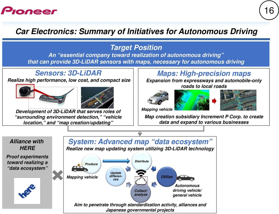 of 3D-LiDAR that serves roles of surrounding environment detection, vehicle location, and map creation/updating Mapping vehicle Map creation subsidiary Increment P Corp.