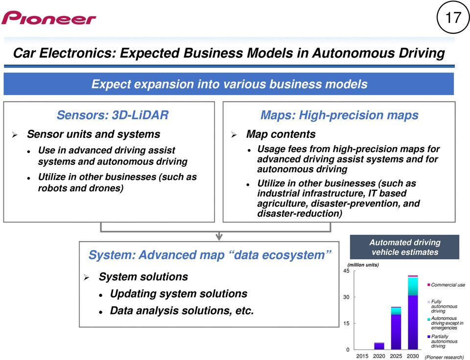 autonomous driving Utilize in other businesses (such as industrial infrastructure, IT based agriculture, disaster-prevention, and disaster-reduction) System: Advanced map data ecosystem System