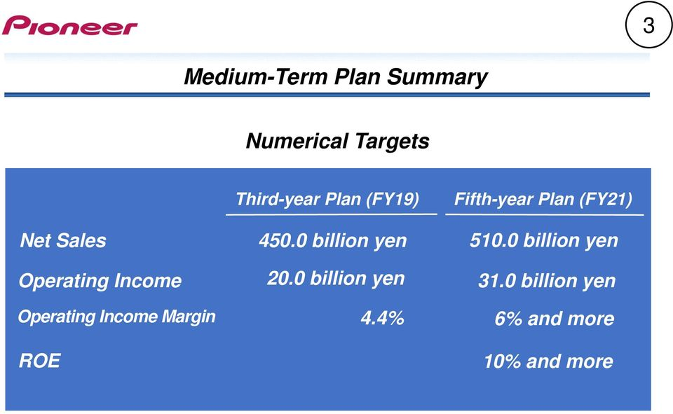 (FY19) 450.0 billion yen 20.0 billion yen 4.