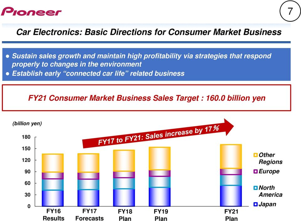 connected car life related business FY21 Consumer Market Business Sales Target : 160.