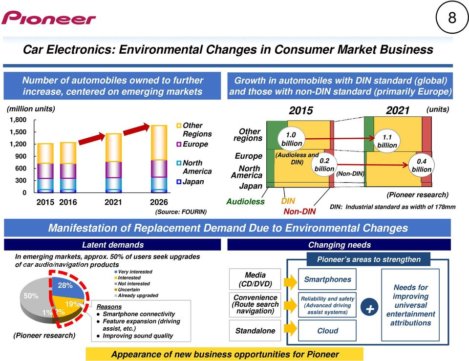 America Japan 2015 2021 Manifestation of Replacement Demand Due to Environmental Changes Latent demands In emerging markets, approx.