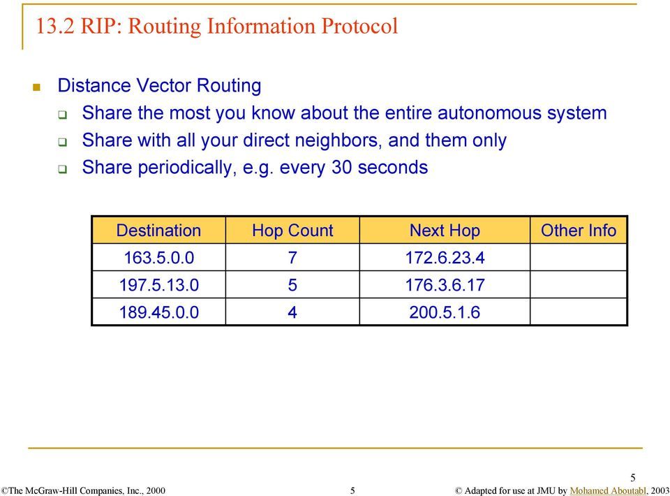 periodically, e.g. every 30 seconds Destination Hop Count Next Hop Other Info 163.5.0.0 7 172.