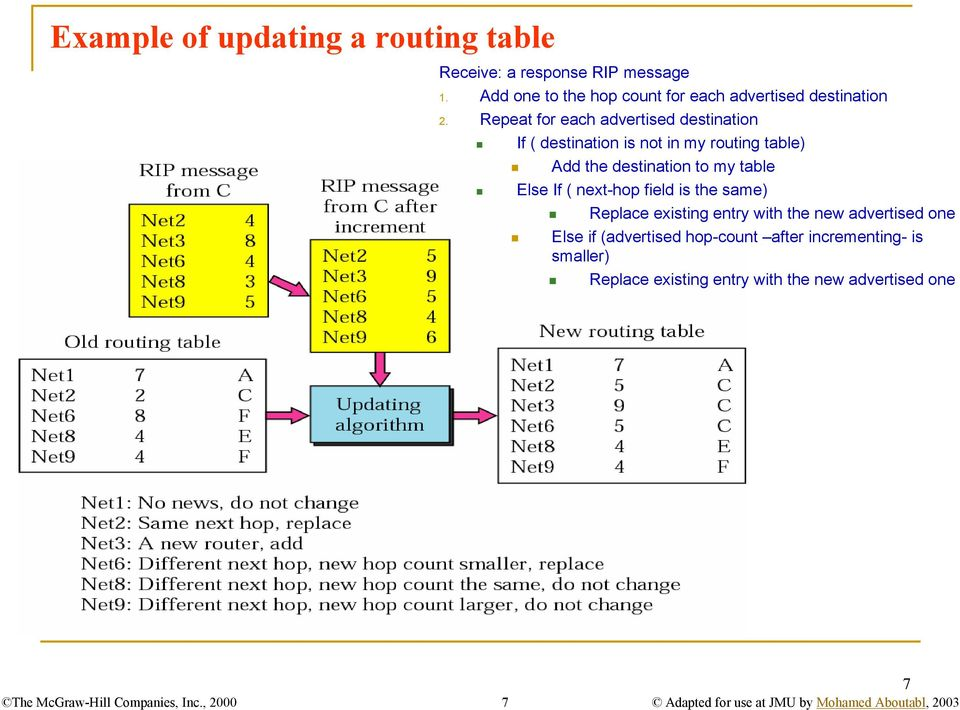 Repeat for each advertised destination If ( destination is not in my routing table) Add the destination to my table Else