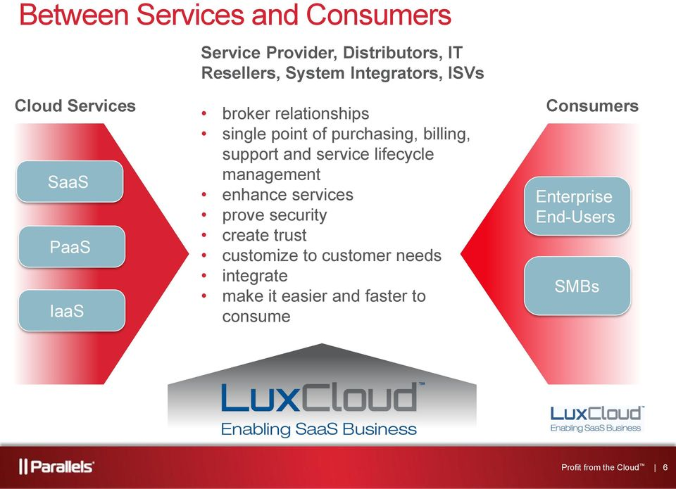 service lifecycle management enhance services prove security create trust customize to customer needs