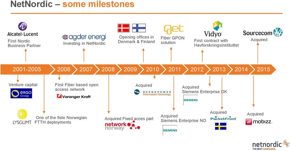 2012 2013 2014 2015 Venture capital First Fiber based open access network Acquired Acquired Siemens Enterprise DK