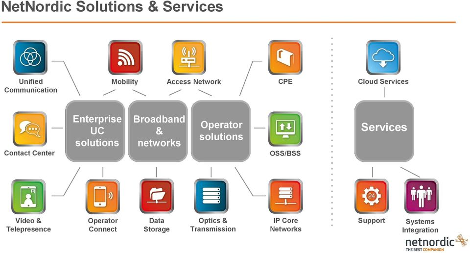 networks Operator solutions OSS/BSS Services Video & Telepresence Operator