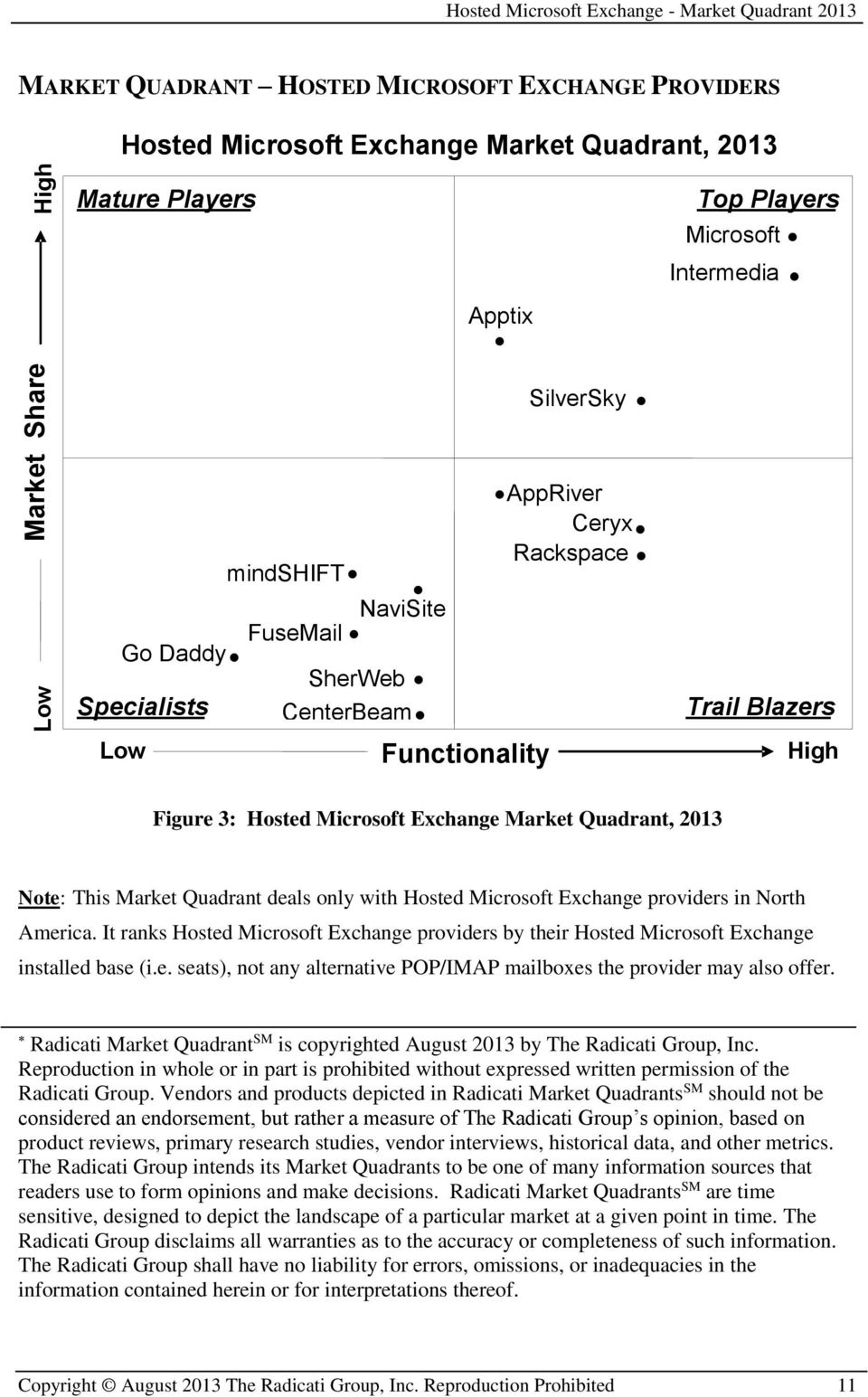Quadrant deals only with Hosted Microsoft Exchange providers in North America. It ranks Hosted Microsoft Exchange providers by their Hosted Microsoft Exchange installed base (i.e. seats), not any alternative POP/IMAP mailboxes the provider may also offer.